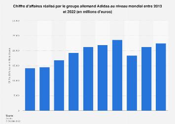 Valeur des ventes du groupe Adidas dans le monde 2013-2018
