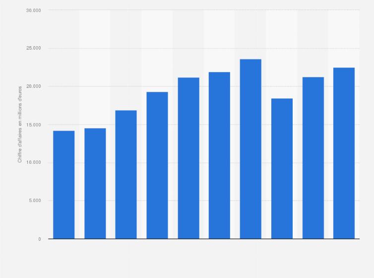 Reebok CCM Hockey : ventes nettes 2006 2016 | Statista
