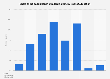 Population in Sweden 2018, by level of education