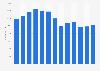 Freeport-McMoRan's number of employees 2009-2018