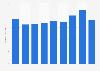 Bilanzsumme von Lombard Odier bis 2016