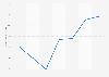 Aportación de la actividad turística al PIB de las Islas Baleares 2008-2014
