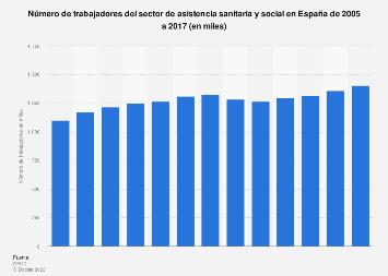 Trabajadores en asistencia sanitaria y social en España 2004-2014