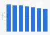 Net office prime yield in Tallinn 2013-2018