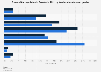 Population in Sweden 2018, by level of education and gender