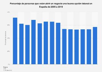Emprender: porcentaje de personas que veían una buena opción laboral España 2005-2017