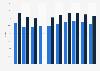 Marktanteil von Rivella am Süßgetränkemarkt in der Schweiz bis 2018