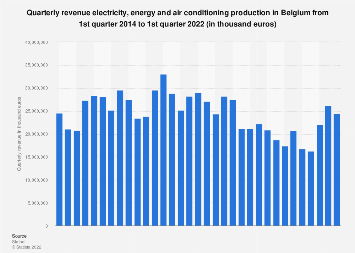 Electricity, energy and air conditioning quarterly revenue in Belgium 2014-2019