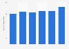 Valor de las ventas de Orkli SCL en España 2012-2017