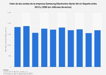 Facturación de Samsung Electronics Iberia España 2012-2017