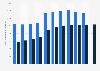 Anzahl der Breitbandanschlüsse der Telekom Austria Group bis 2017