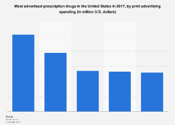 Most advertised prescription drugs in the U.S. in 2017, by print ad spending
