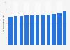 Anzahl der Mobilfunkkunden der Telekom Austria Group bis 2018