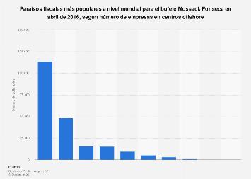 Papeles de Panamá: paraísos fiscales del mundo según centros offshore en abril 2016