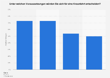 Umfrage unter Reiseinteressierte zu guten Verkaufsargumenten für eine Kreuzfahrt 2016