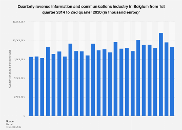 Information and communications industry quarterly revenue in Belgium 2014-2017