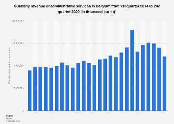 Administrative services quarterly revenue in Belgium 2014-2017