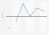 Tasa de variación interanual del PIB túristico en las Islas Baleares 2009-2014