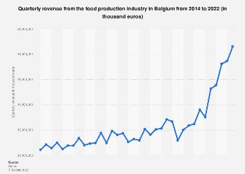 Food production industry quarterly revenue in Belgium 2014-2019