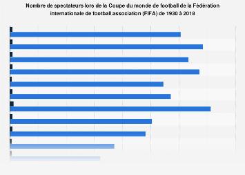 Nombre de spectateurs lors de la Coupe du monde de football de la FIFA 1930-2018