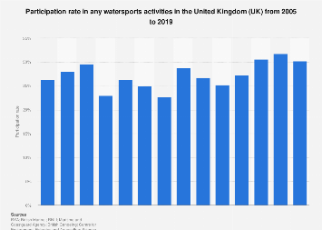 Watersports activities: participation in the United Kingdom (UK) 2005-2017
