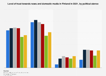 Trust in the independence of the news and media in Finland 2018, by political stance