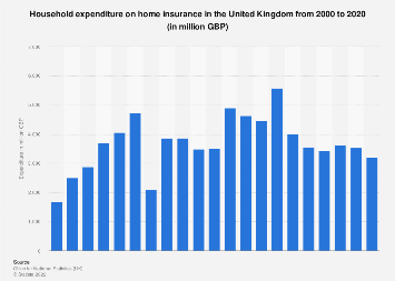 Household expenditure on home insurance in the UK 2000-2018