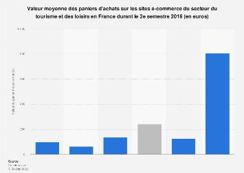 Panier moyen des sites e-commerce de tourisme et de loisirs en France S2 2016