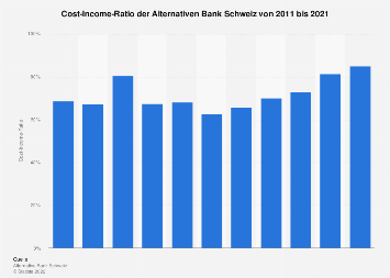Cost-Income-Ratio der Alternativen Bank Schweiz bis 2017