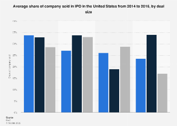 Share of company sold in U.S. IPO 2014-2016, by deal size