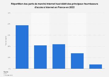 Part de marché Internet haut débit des fournisseurs principaux en France 2015-2016