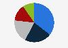 Part de marché mobile des opérateurs principaux en France 2015-2016