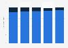 Orange: nombre de clients en téléphonie mobile en France 2012-2018, par offre