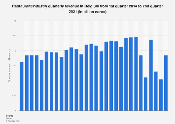 Restaurant industry quarterly revenue in Belgium 2015-2017