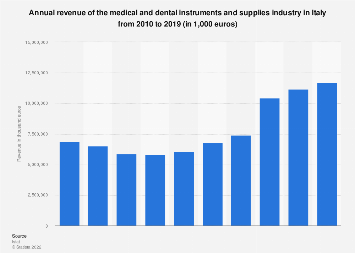 Italy: turnover of the medical and dental instruments industry 2010-2016