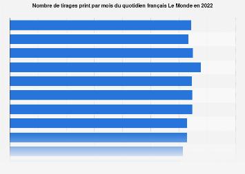 Nombre de tirages print mensuels du journal Le Monde en France 2017