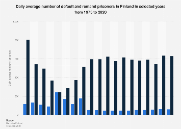 Finland: daily average of default and remand prisoners 1975-2016