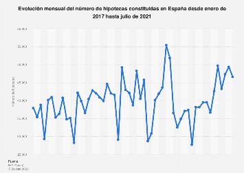 Hipotecas constituidas por mes España 2016-2018