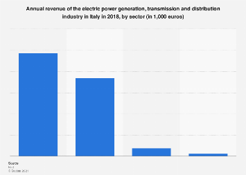 Italy: turnover of the electric power generation and transmission industry, by sector