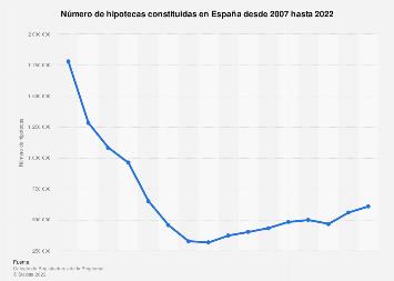 Número de hipotecas constituidas España 2007-2017