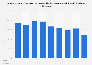 Italy: turnover of the steam and air conditioning industry 2010-2016