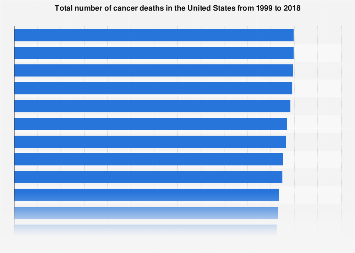 Number of cancer deaths in U.S. from 1999 to 2015