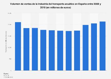 Volumen de negocio de la industria del transporte acuático en España 2008-2016