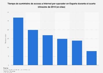 Tiempo de suministro de acceso a Internet fijo por operador España T1 2017