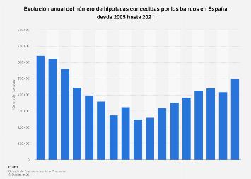 Evolución anual del número de hipotecas concedidas por los bancos España 2005-2017