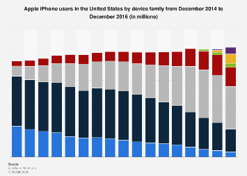 Apple iPhone U.S. users by device family 2014-2016