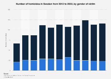 Number of homicides in Sweden 2011-2016, by gender