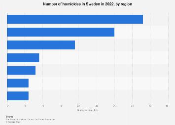 Number of homicides in Sweden 2016, by region