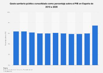 Gasto sanitario público como porcentaje del PIB España 2010-2016