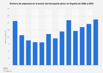 Empresas en el sector del transporte aéreo España 2008-2016